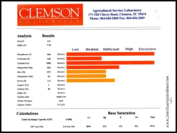 My Feb 2013 soil test results
