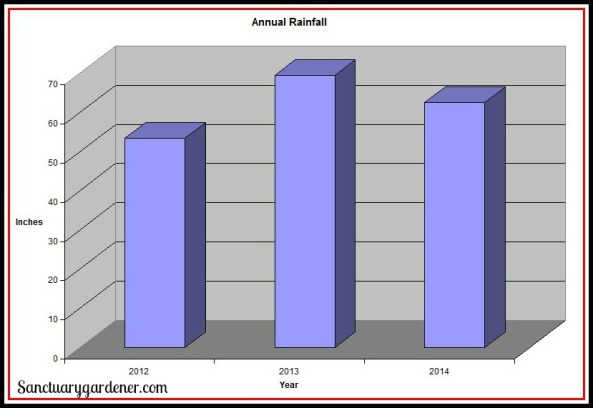 Annual Rainfall Chart SG