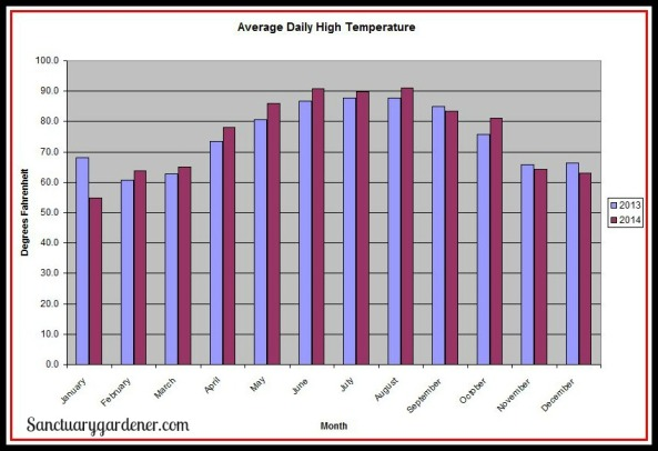 Average Daily High Temperature SG
