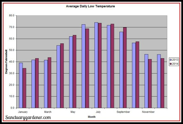 Average Daily Low Temperature SG