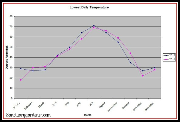 Lowest daily temperature SG