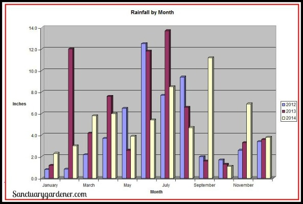 Rainfall by Month Chart SG